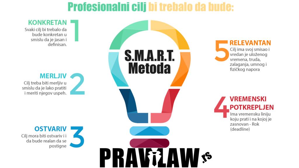 SMART metoda (PAMETna metoda) za proveru i evaluaciju ličnih planova/ciljeva.